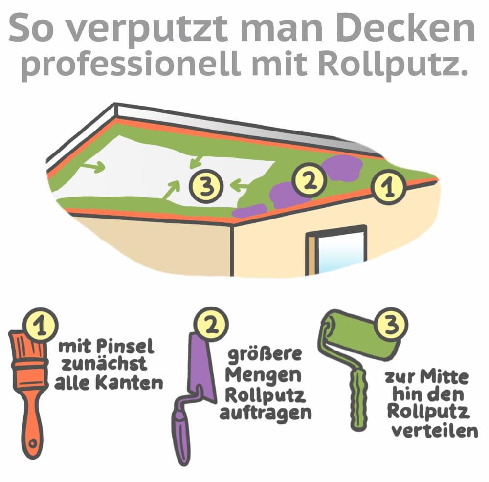 Decken professionell verputzen mit Rollputz