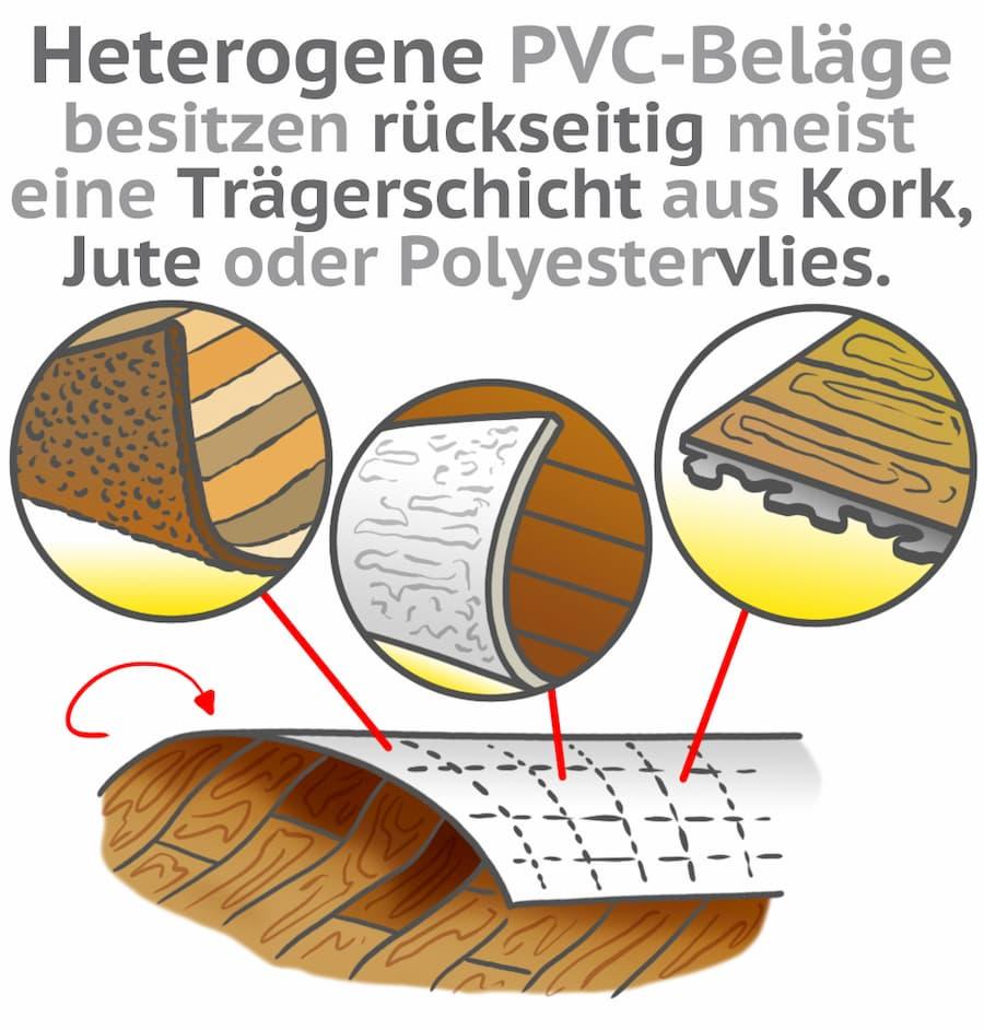 Heterogene PVC-Beläge besitzen rückseitig meist eine andere Trägerschicht