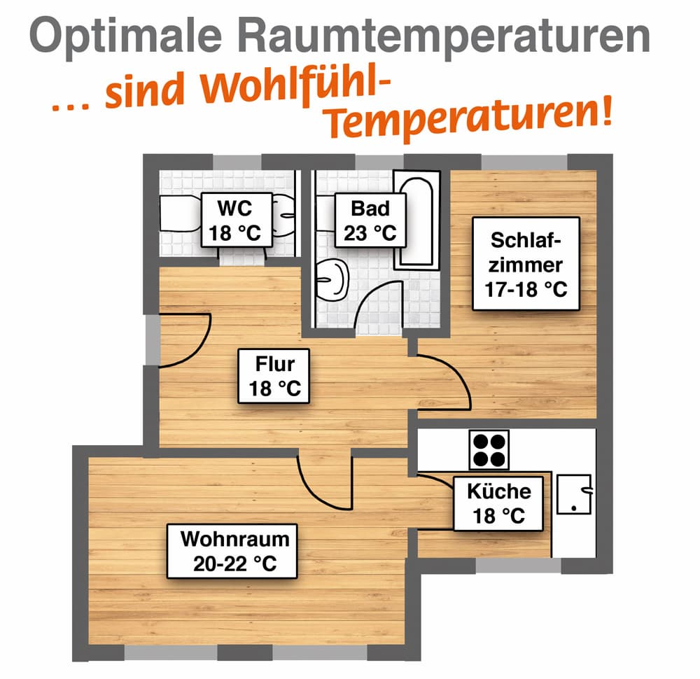 Optimale Temperaturen sind Wohlfühl-Temperaturen