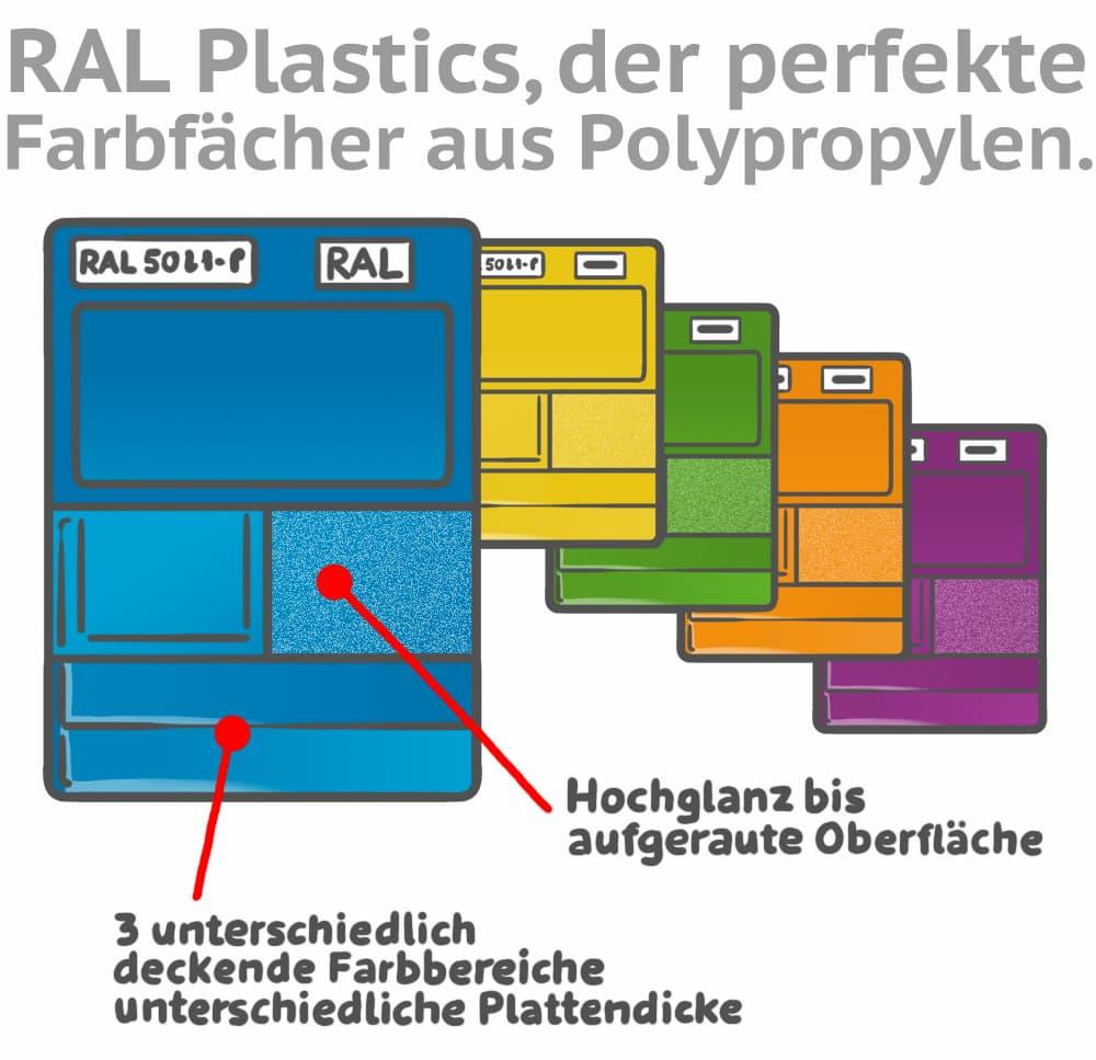 RAL Plastics: Die Farbpalette für Kunststoffe