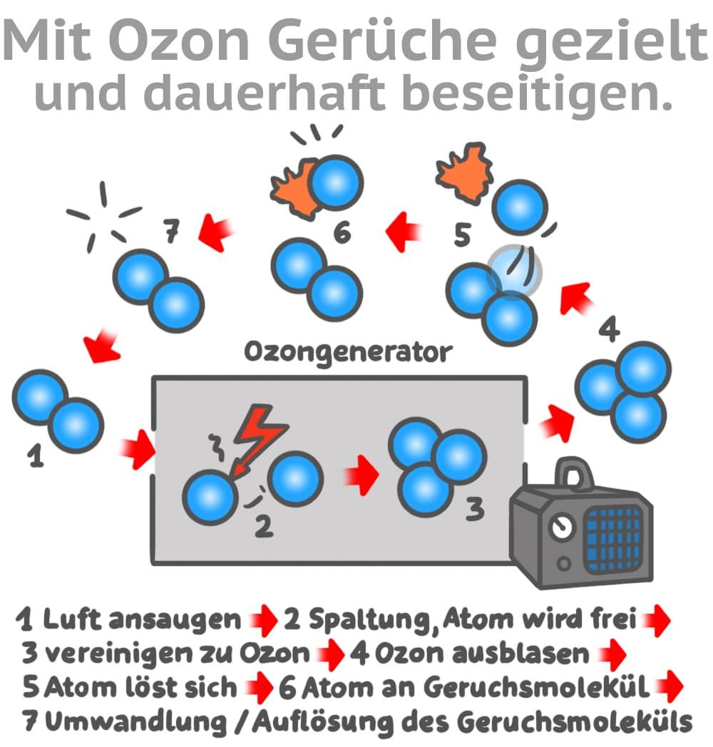 Mit Ozon Gerüche gezielt und dauerhaft entfernen