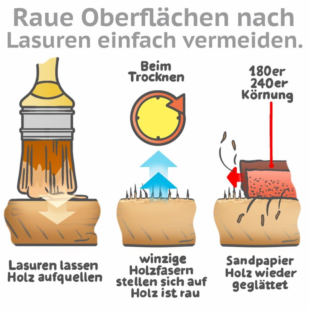Raue Oberflächen nach Lasur vermeiden