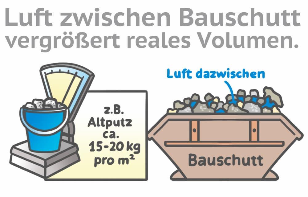 Rauputz und Bauschutt entfernen: Volumen nicht unterschätzen