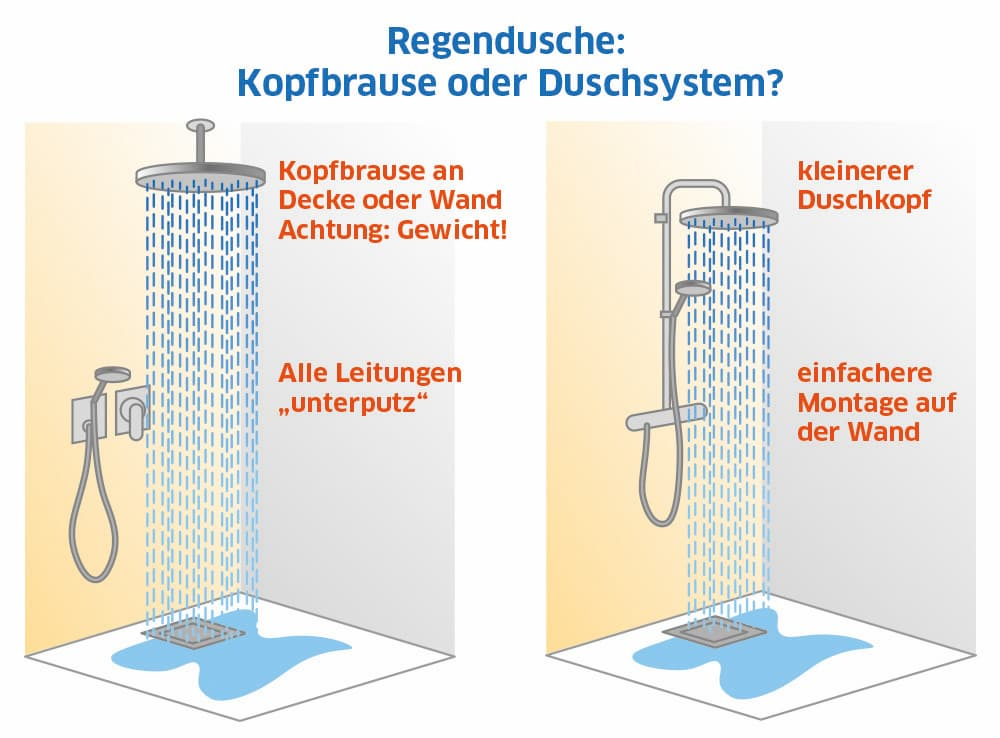 Regendusche: Kopfbrause oder Duschsystem?