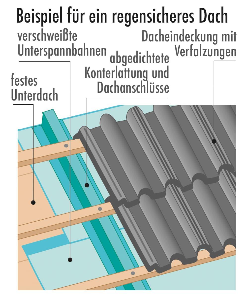 Beispiel für regensicheres Dach