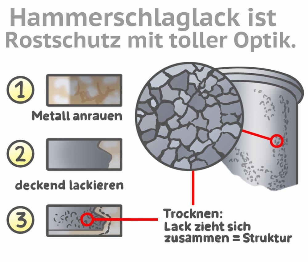 Hammerschlaglack ist Rostschutz mit toller Optik