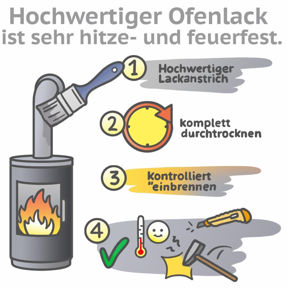 Ofenlack ist besonders hitze- und feuerfest