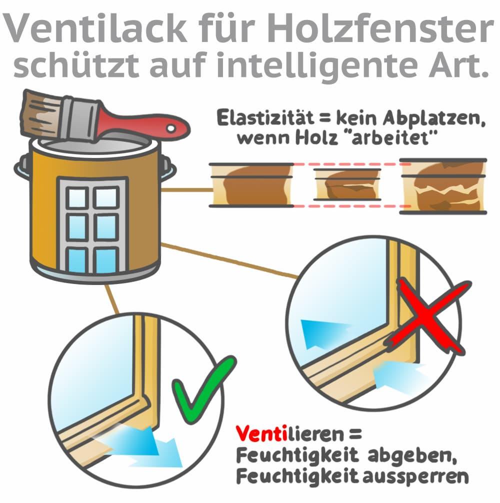 Ventilack für Holzfenster schützt auf intelligente Art