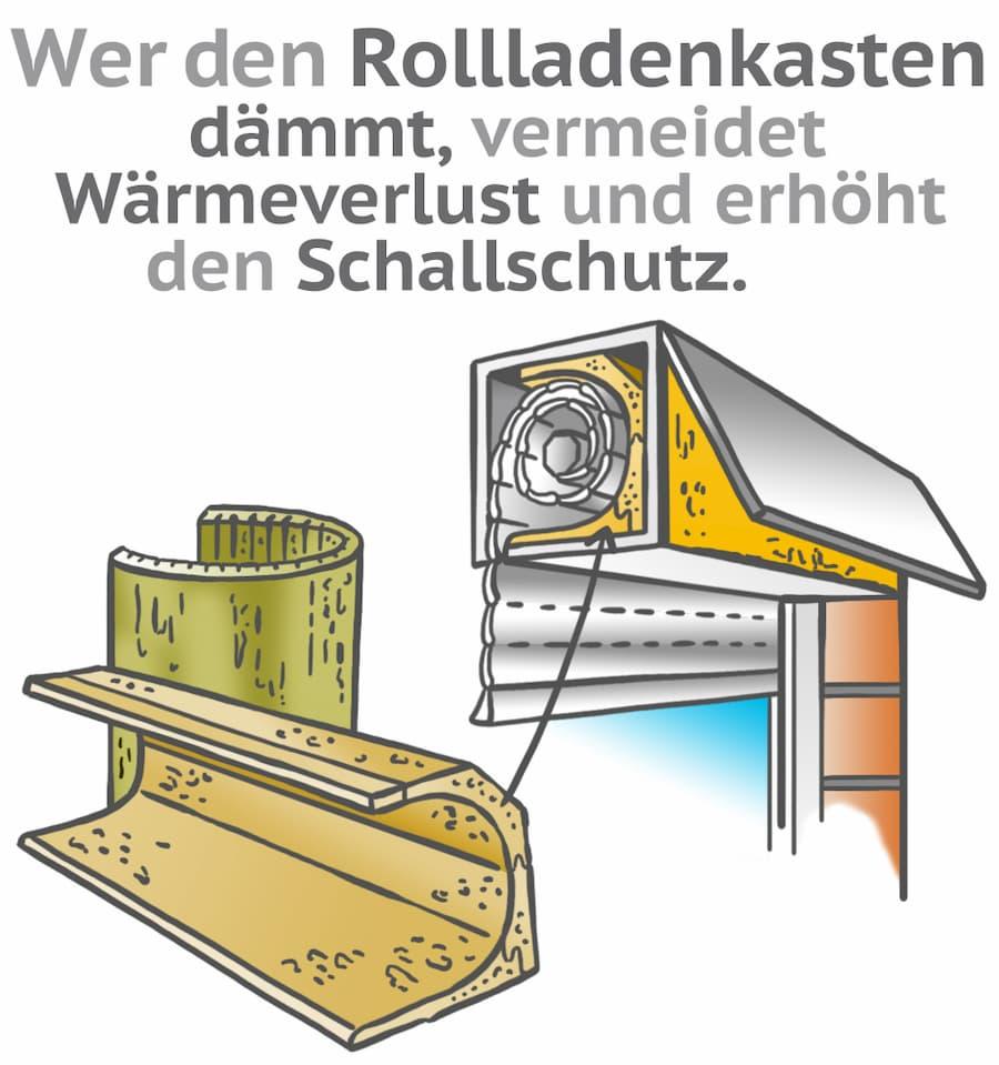 Rolladenkasten dämmen: Wärmeverlust vermeiden, Schallschutz erhöhen