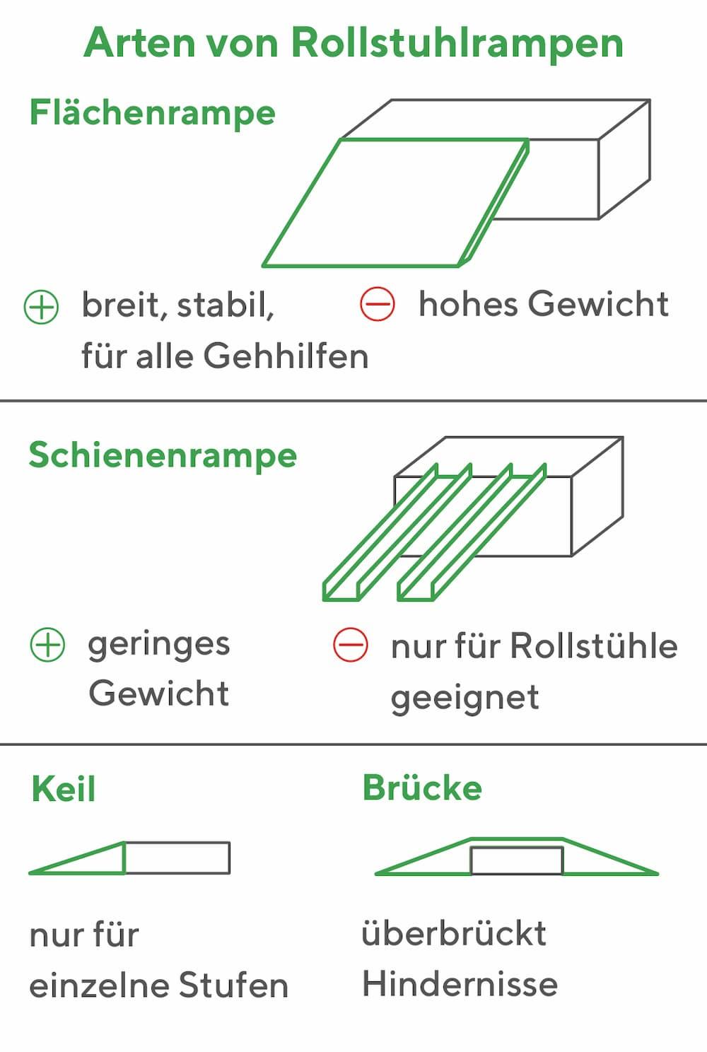 Arten von Rollstuhlrampen