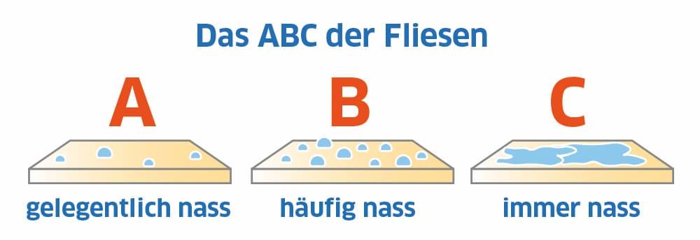 Das ABC der Fliesen