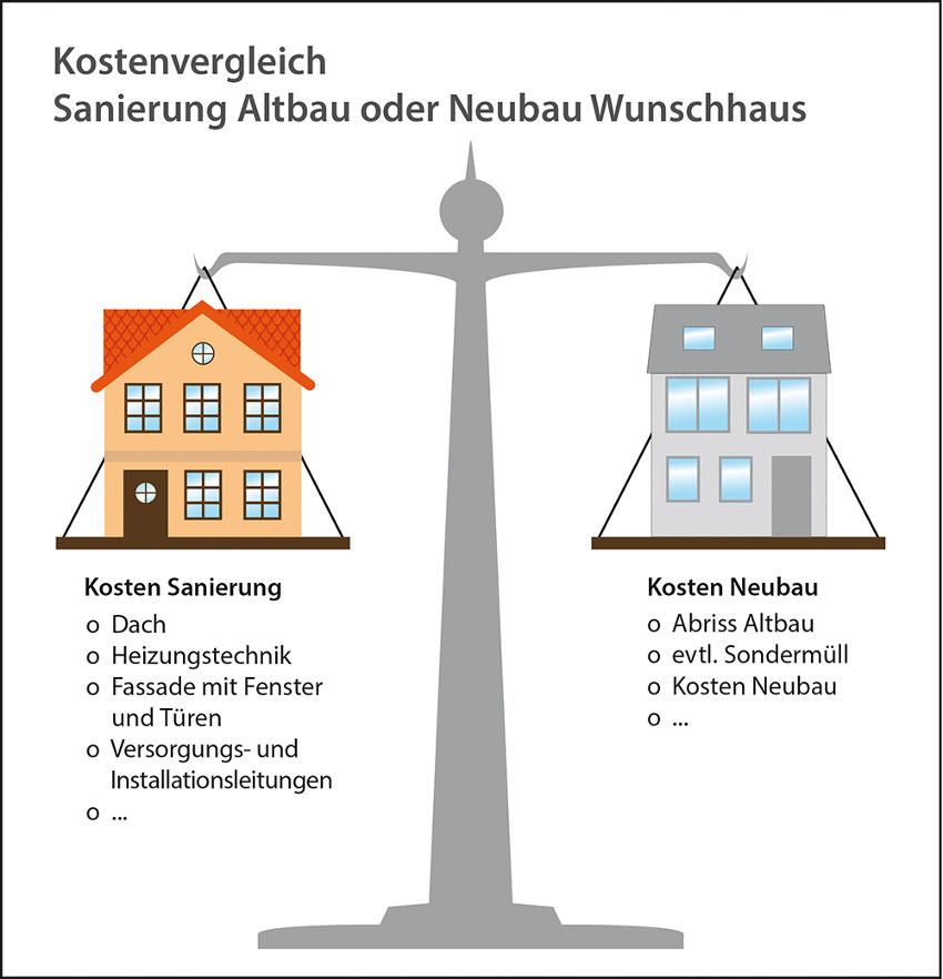 Sanierung Altbau oder Neubau