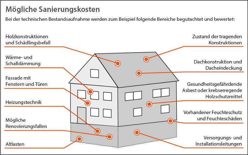 Sanierung: Technische Bestandsaufnahme