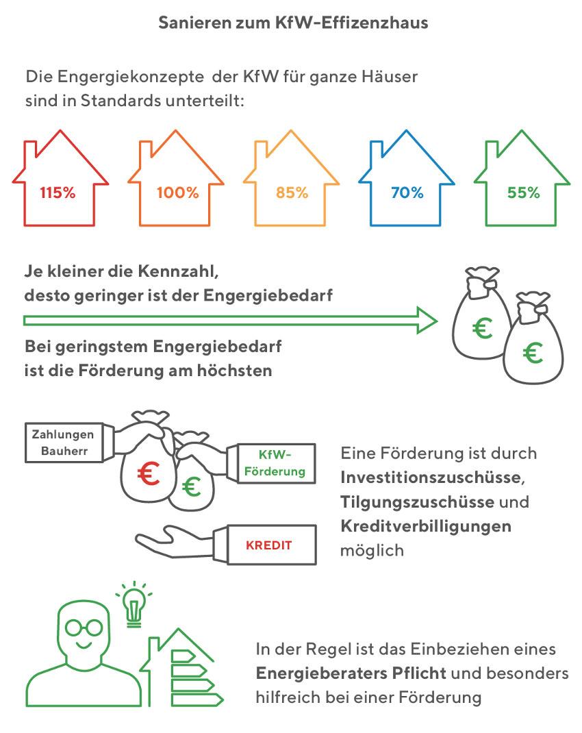 Energieeffiziente Altbausanierung