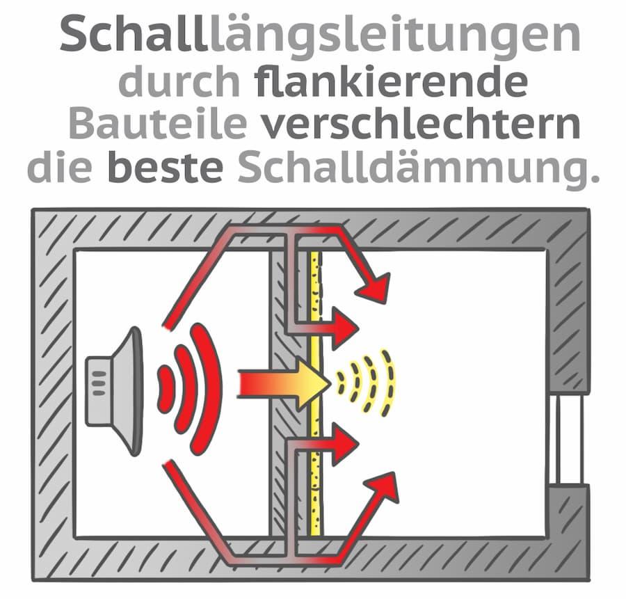 Schallleitung möglichst unterbrechen