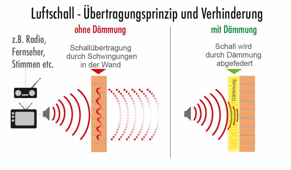 Luftschall: Übertragungsprinzip und Verhinderung