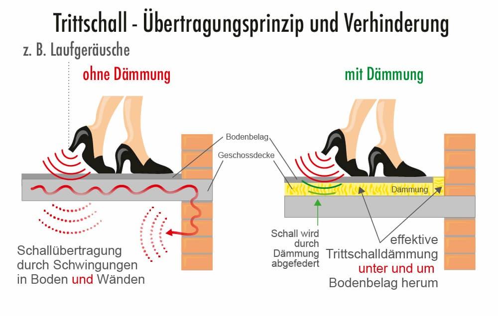 Trittschall: Übertragungsprinzip und Verhinderung