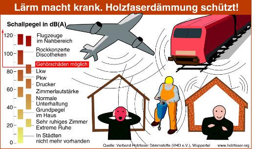 Schallschutz © Verband Holzfaserdaemmstoffe