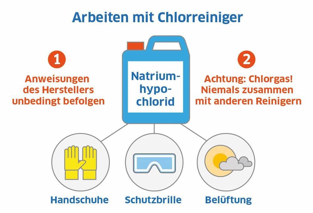 Schimmel entfernen mit Chlorreiniger