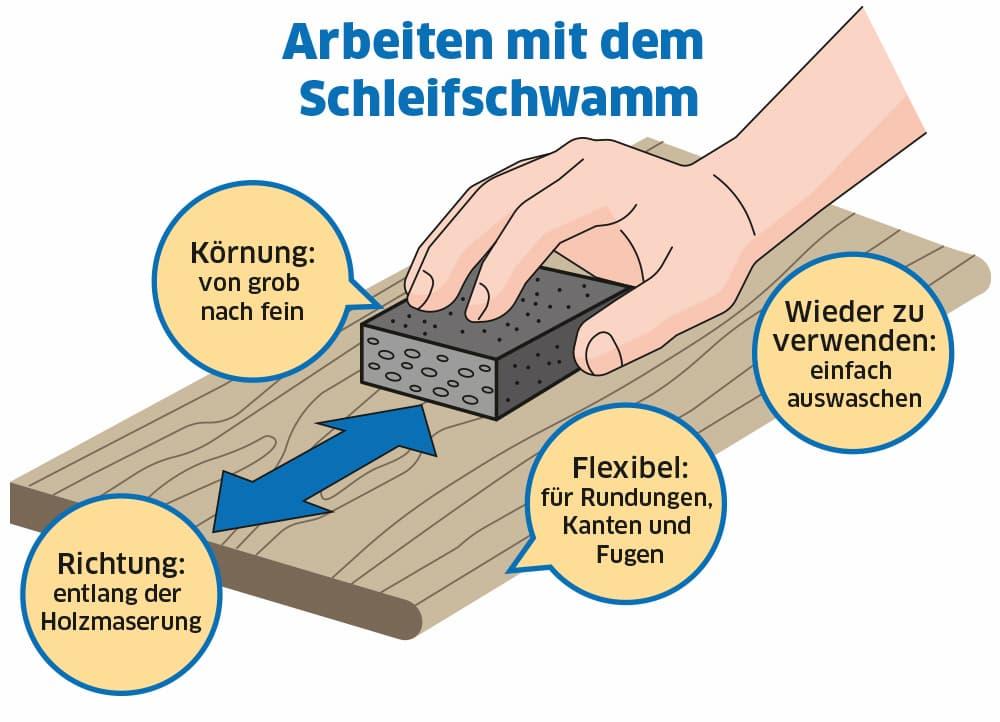 Arbeiten mit dem Schleifschwamm