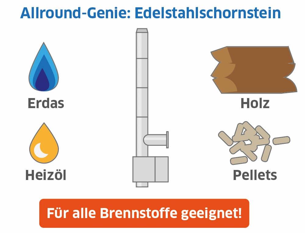 Edelstahlschornstein:  Für alle Brennstoffe geeignet