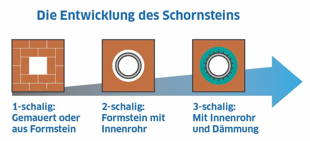 Die Entwicklung des Schornsteins