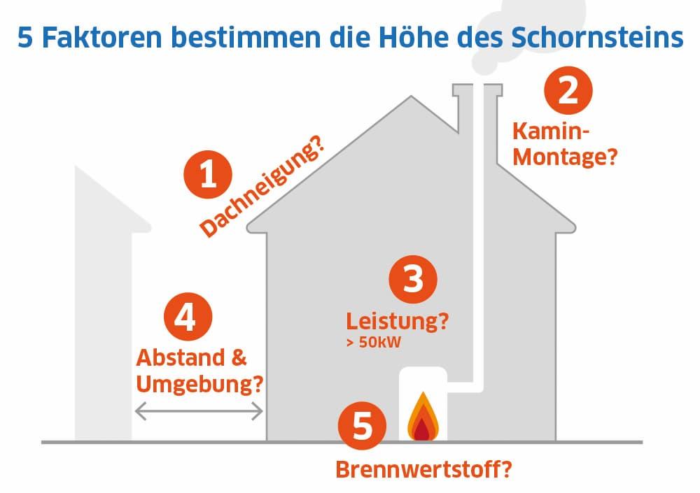 Fünf Faktoren bestimmen die Höhe des Schornsteins