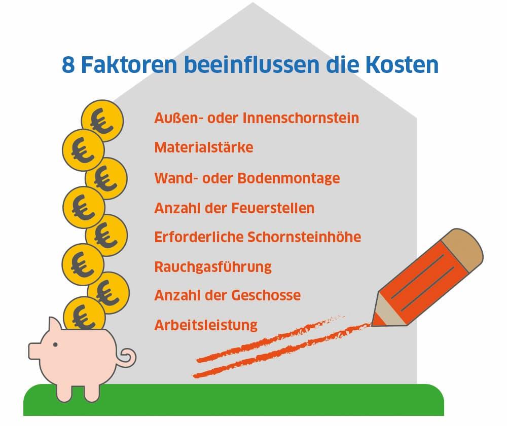 Edelstahlschornstein: Diese Faktoren beeinflussen die Kosten