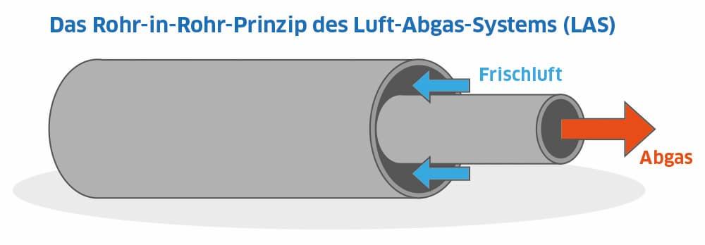 Prinzip des Luft-Abgas-Systems