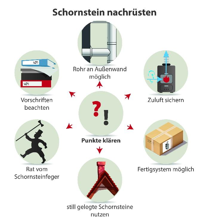 Schornstein nachrüsten: Wichtige Punkte
