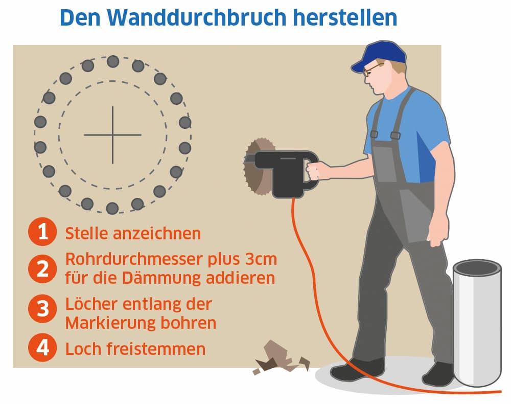 Schornstein einbauen: Wanddurchbruch herstellen