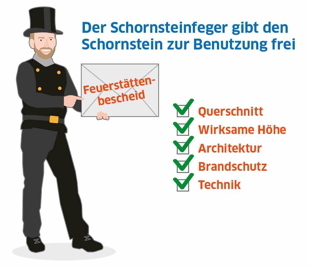 Der Schornsteinfeger gibt den Schornstein zur Benutzung frei