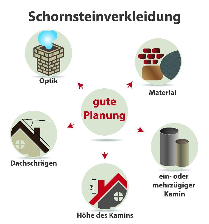 Schornsteinverkleidung: Gute Planung ist wichtig