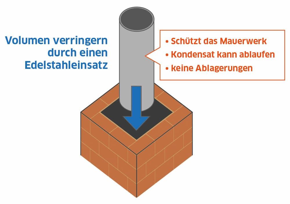 Versottung: Volumen verringern durch einen Edelstahleinsatz