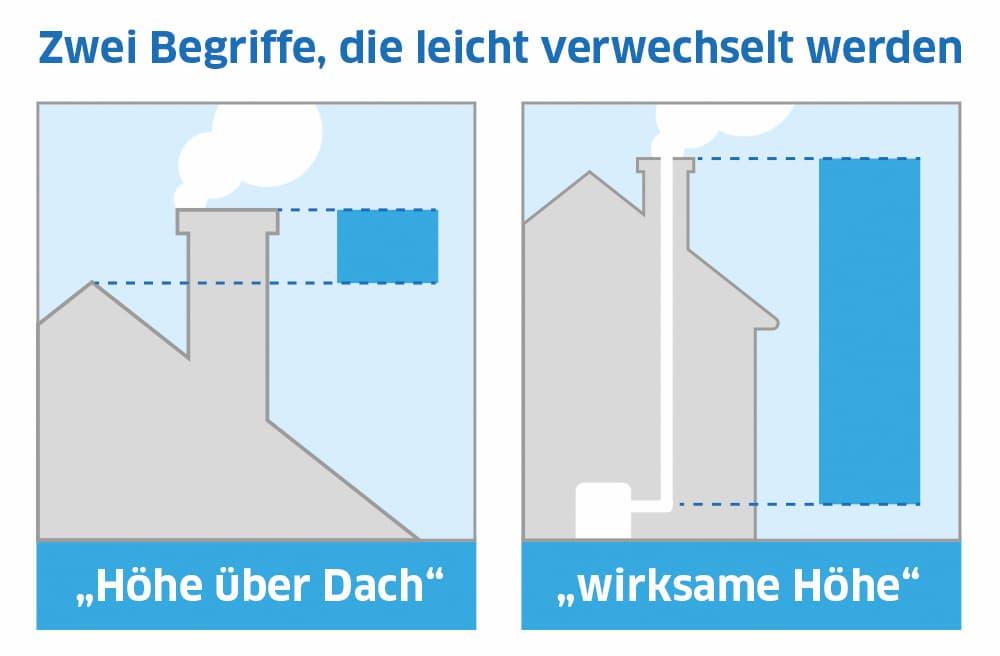 Erklärt: Höhe über Dach und Wirksame Höhe