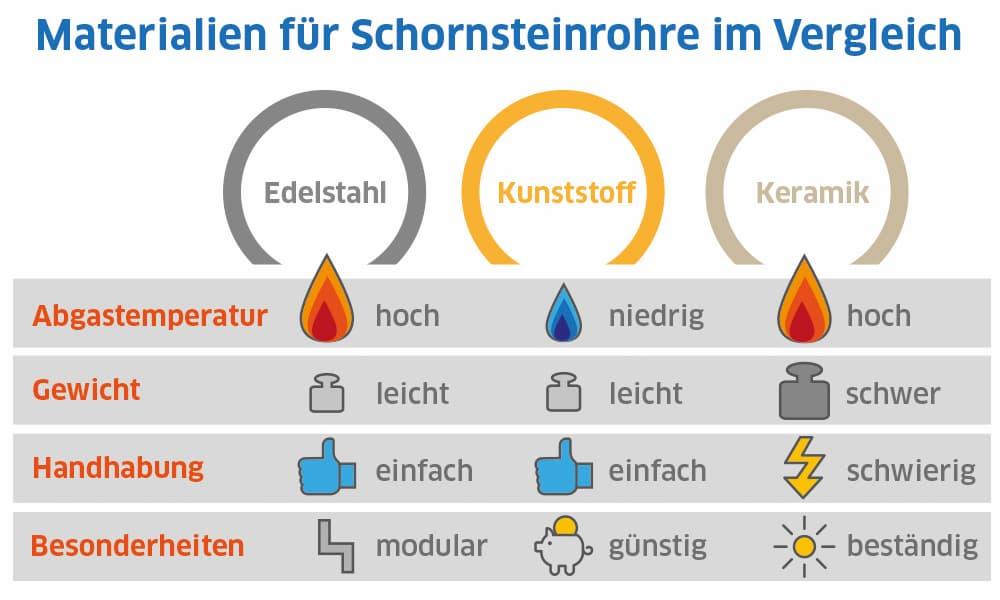 Materialien für Schornsteinrohre im Vergleich