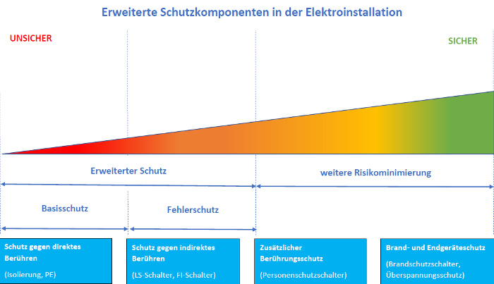 Schutzkonzepte der Elektroinstallation © Heinz Kerp