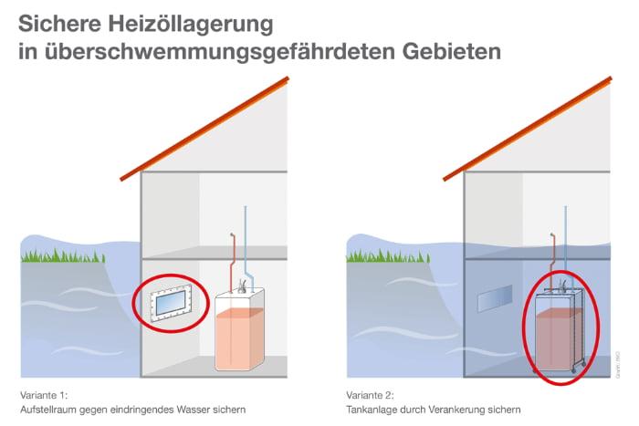 Sichere Heizöllagerung bei Überschwemmungsgefahr © Institut für Wärme und Oeltechnik e. V.