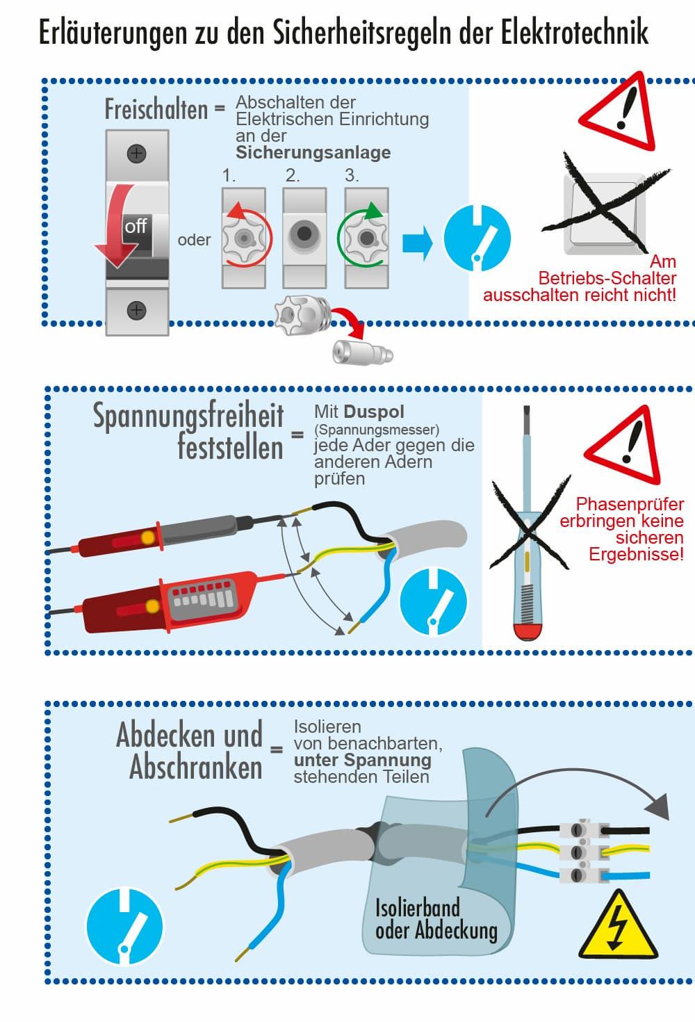Sicherheitsregeln der Elektroinstallation