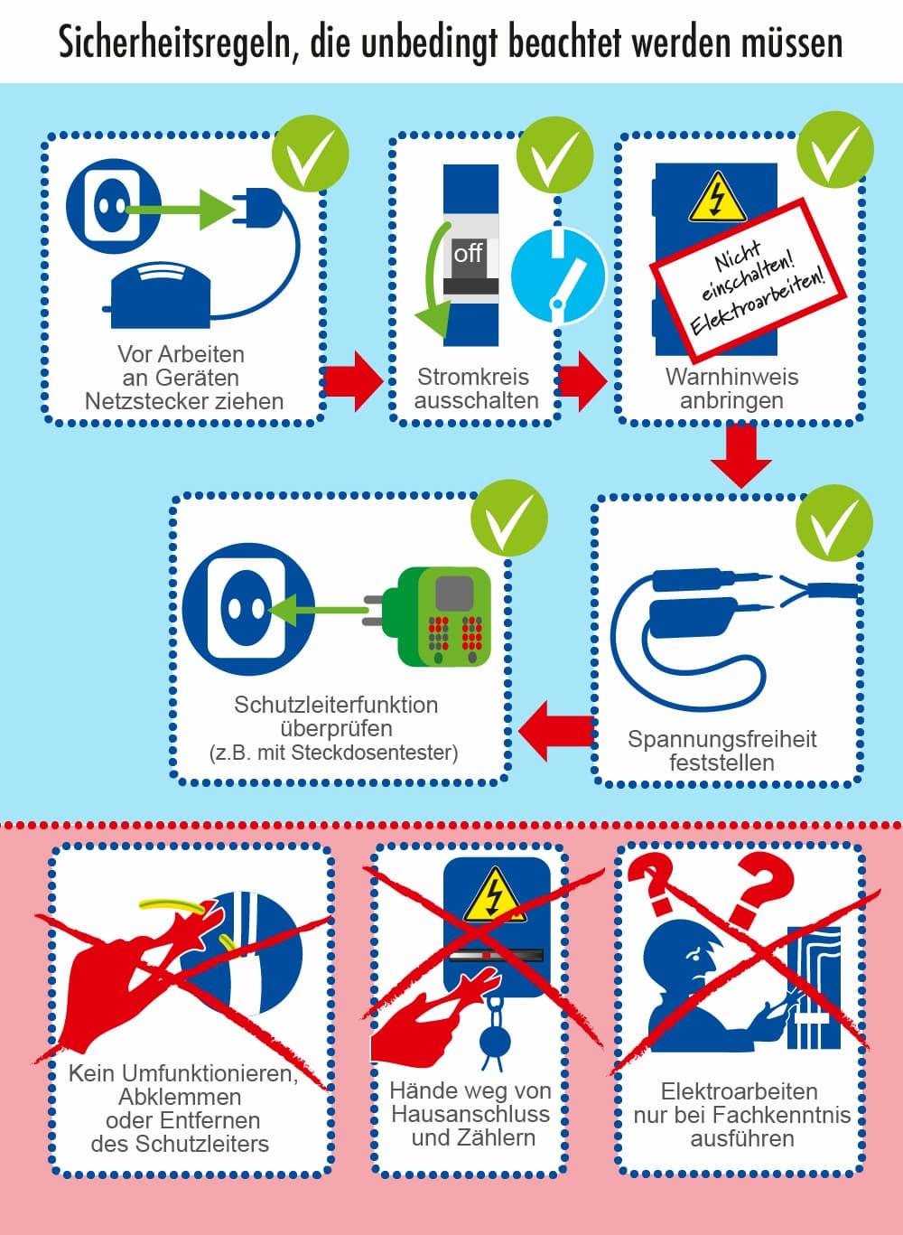 Elektroinstallation: Sicherheitsregeln die man unbedingt beachten sollte