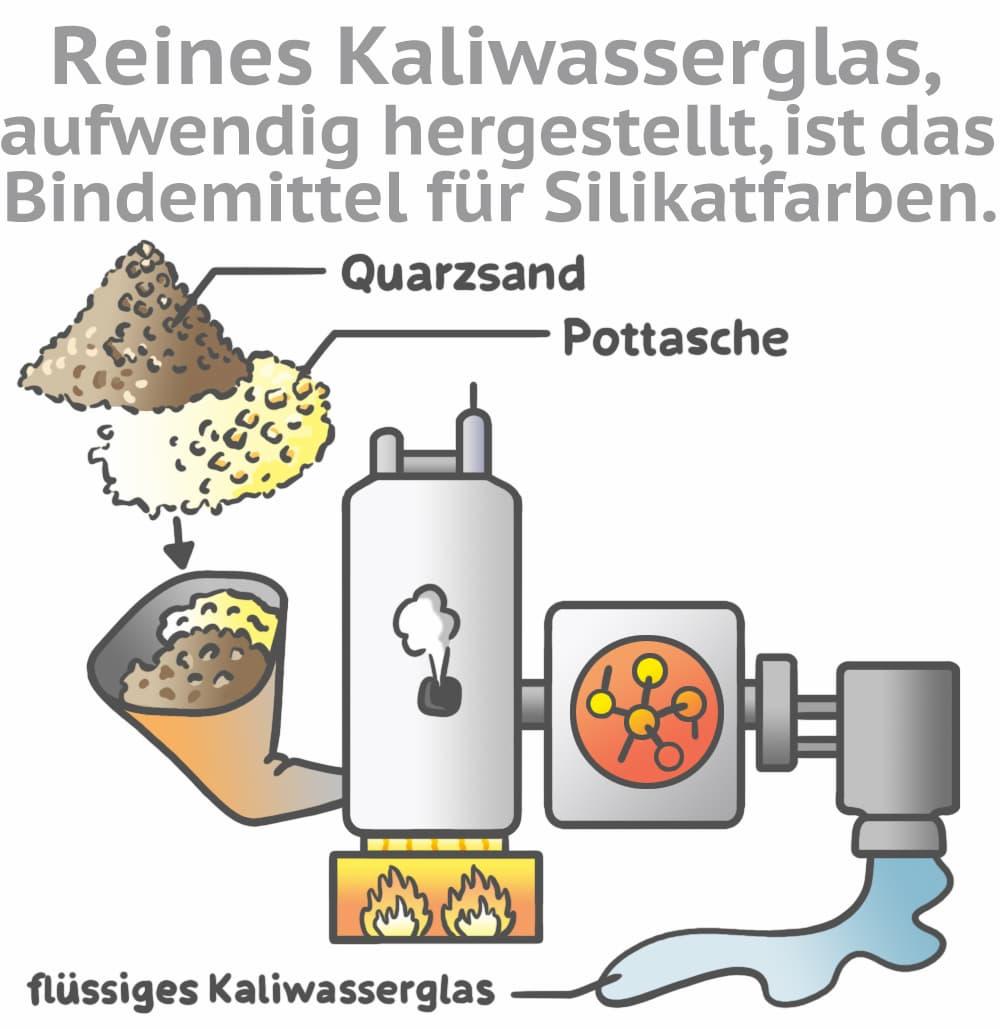 Reines Kaliwasserglas ist das Bindemittel für Silikatfarben