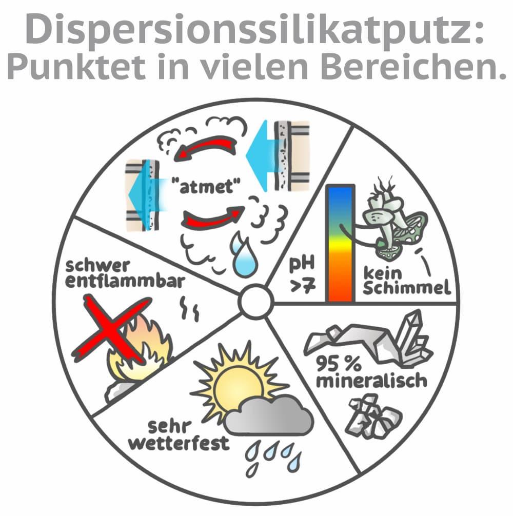 Dispersionssilikatputz punktet in vielen Bereichen