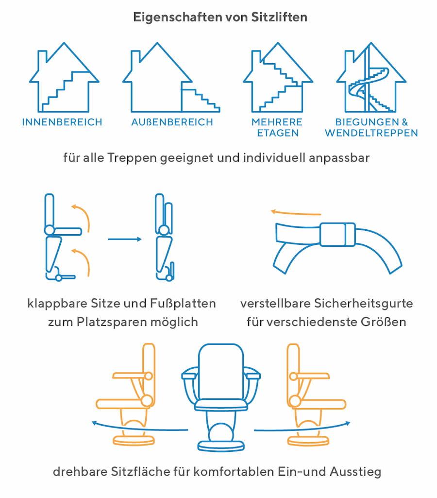 Eigenschaften von Sitzliften