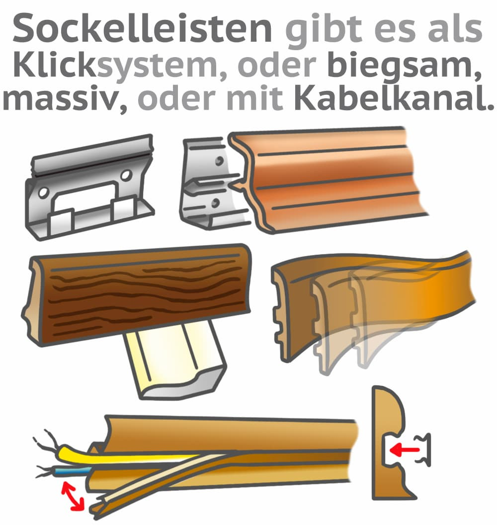 Arten von Sockelleiten
