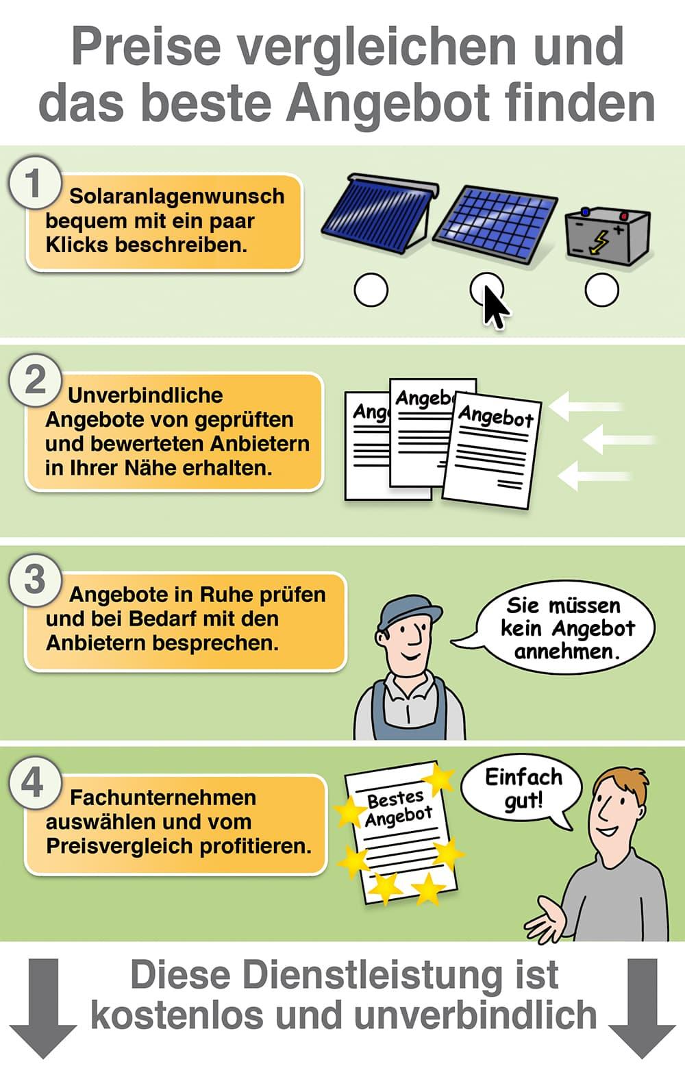 Solaranlage Angebote und Preise vergleichen