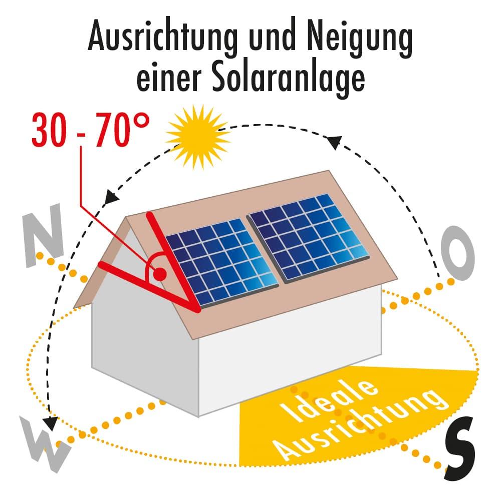Ausrichtung und Neigung einer Solaranlage