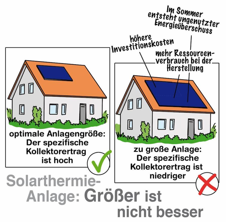 Solarthermie: Die richtige Größe ist wichtig