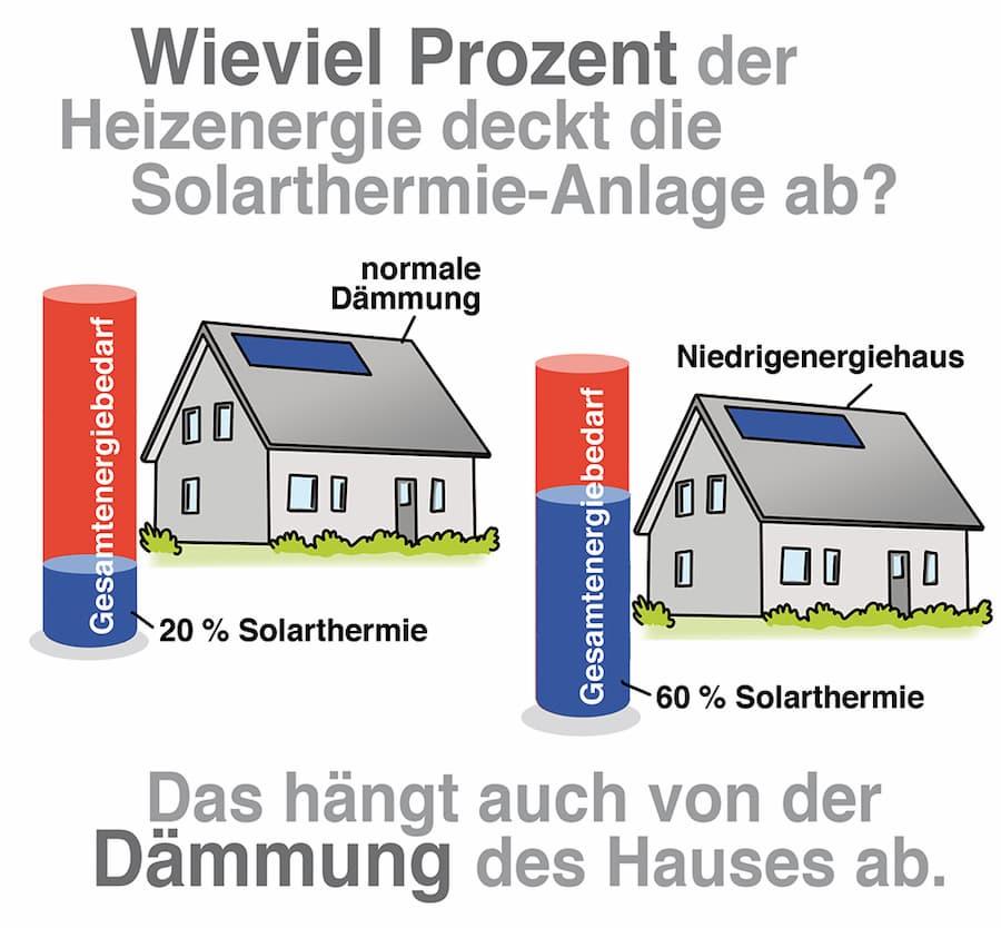 Solarthermie Deckungsanteil Heizung: Es kommt auf den Zustand des Gebäudes an