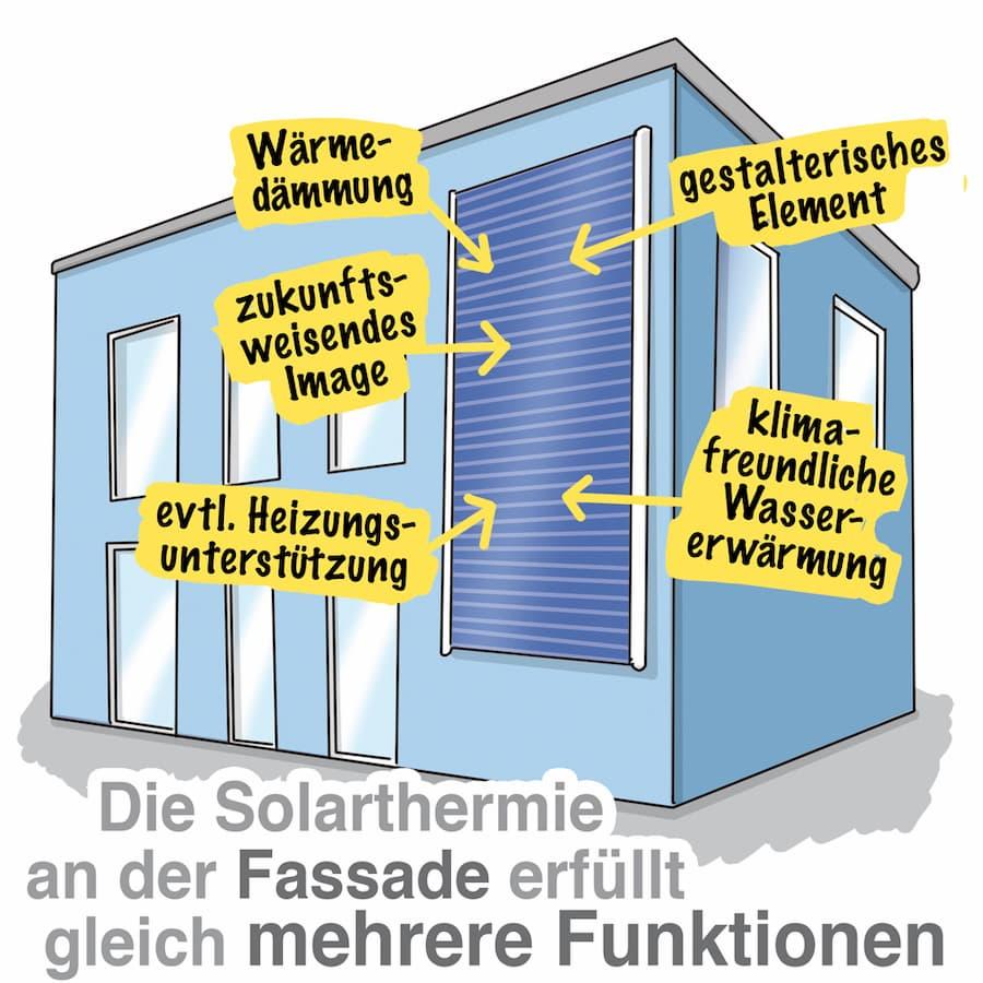 Solarthermie an der Hausfassade