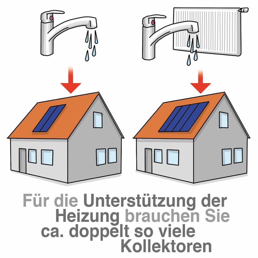 Solarthermie: Soll die Heizung unterstützt werden wird mehr Kollektorfläche notwendig